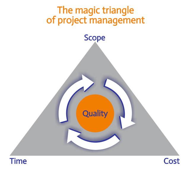 guiding principles project management